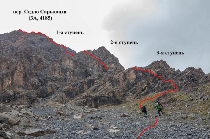 Путь спуска на север с пер. Седло Сарышаха. Показан путь группы