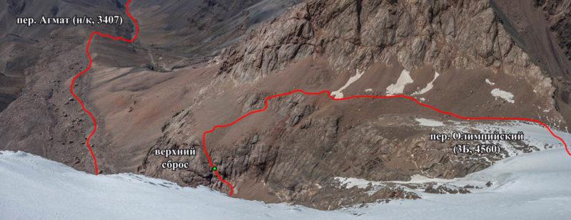 Путь спуска в долину р. Ахмат в обход бараньих сбросов.