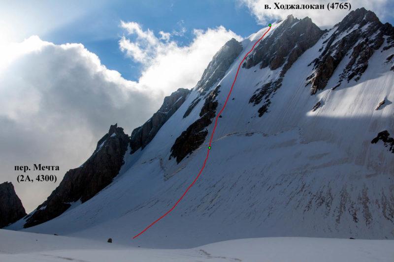 СЗ склоны Ходжалокана. Показан путь спуска. Отмечены точки начала и конца провески перил (всего 10 веревок). Слева западные склоны пер. Мечта